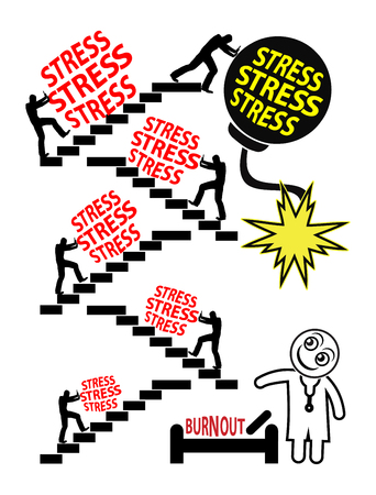 requires: Stress makes you sick. Stressful job leads to burnout and requires medical care