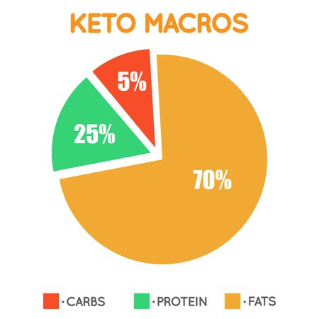 Ketogenic diet food, low carb high healthy fats Vector Illustratie