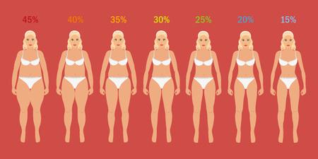 flaco: Etapas de la mujer delgada con el porcentaje de grasa Vectores