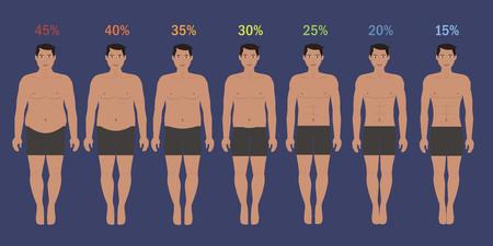 Etapas del hombre delgado con el porcentaje de grasa Foto de archivo - 48316850