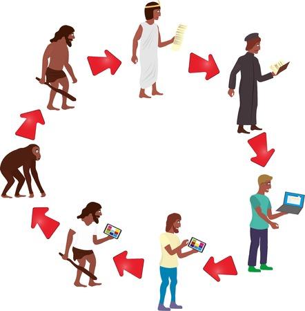 Ilustración de la evolución humana y técnica y la degradación en el ciclo