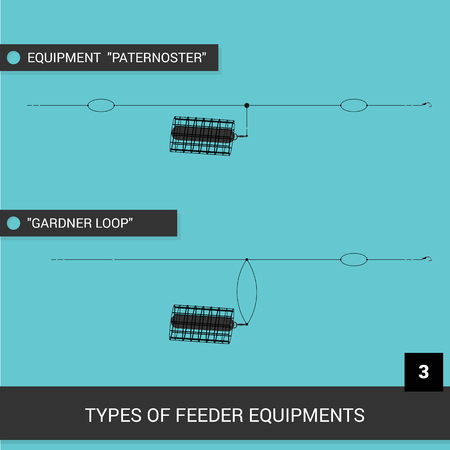 Feeder installations. Equipment for feeder fishing. Tables or visual material. Vector illustration. EPS10