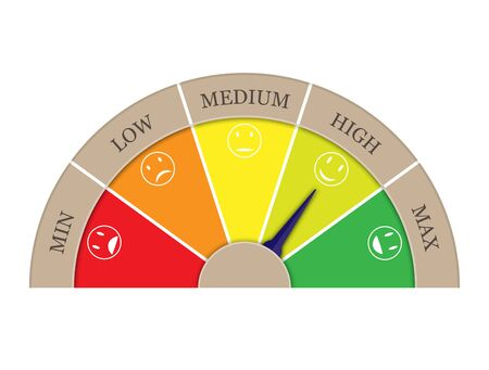 Satisfaction rating from five sectors-MIN, LOW, MEDIUM, HIGH, MAX. Arrow in sector High.Graphic image of tachometer, speedometer, indicator.
