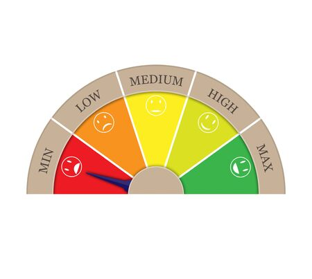Satisfaction rating from five sectors-MIN, LOW, MEDIUM, HIGH, MAX. Arrow in sector MIN. Graphic image of tachometer, speedometer, indicator.