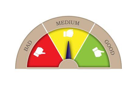 Satisfaction rating from three sectors-good, medium, bad. Arrow in the Medium sector. Graphic image of tachometer, speedometer, indicator.
