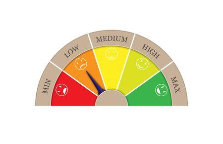Ocena satysfakcji z pięciu sektorów - MIN, NISKA, ŚREDNIA, WYSOKA, MAKS. Strzałka w sektorze LOW. Graficzny obraz obrotomierza, prędkościomierza, wskaźnika. Ilustracje wektorowe