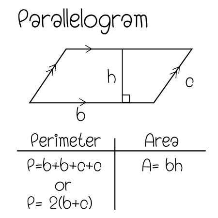 Formula of Parallelogram Vector Illustration