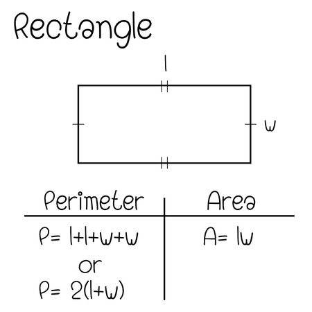 Formula of  Rectangle Illustration