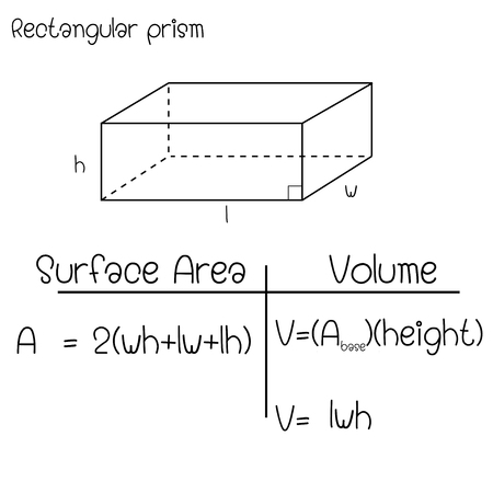 Formula of  Rectangular prism