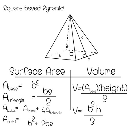 Formula of  Square based Pyramid