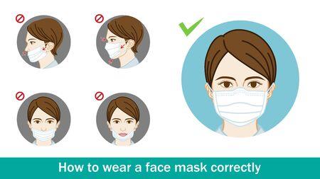 Exemple de femme portant un masque facial, incorrect ou correct - ensemble d'images clipart circulaire