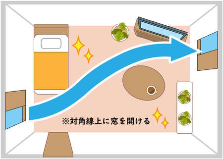 Good ventilation method Illustrated illustration