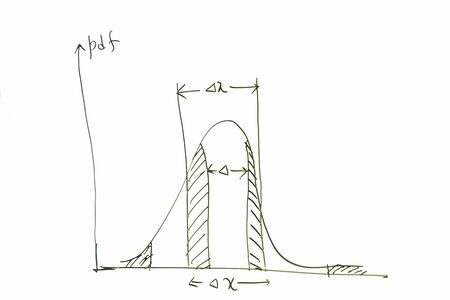 curve: Probability curve on whiteboard