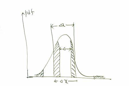 plotting: Probability curve on whiteboard