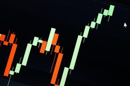 bullish market: Bullish stock market chart