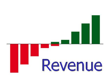 off balance: bar diagram revenue with color gradient