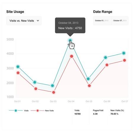 test results: Fittizi analisi dei siti web Vettoriali