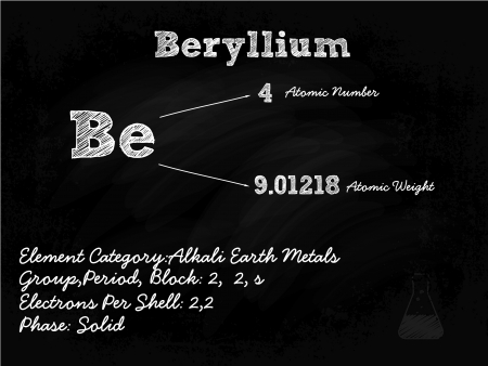 category: Beryllium Symbol Illustration On Blackboard With Chalk
