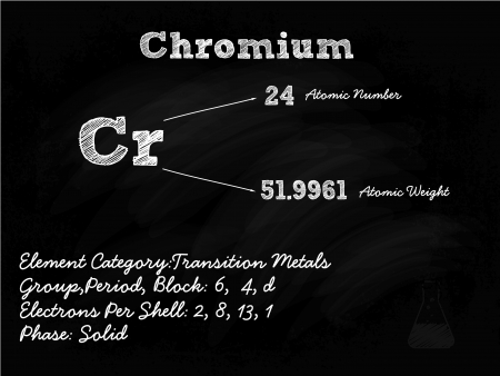 chromium: Chromium Symbol Illustration On Blackboard With Chalk