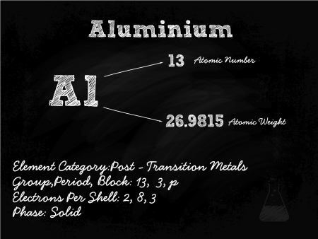 Aluminium Symbol Illustration On Blackboard With Chalk Vector