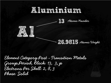 primordial: Aluminium Symbol Illustration On Blackboard With Chalk Illustration