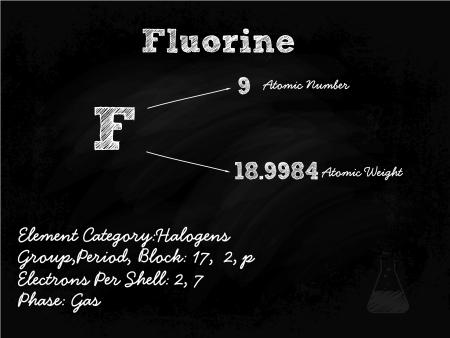 actinoids: Fluorine Symbol Illustration On Blackboard With Chalk