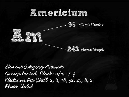 Americium Symbol Illustration On Blackboard With Chalk Stock Vector - 22171209