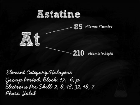 Astatine Symbol Illustration On Blackboard With Chalk Stock Vector - 22171210
