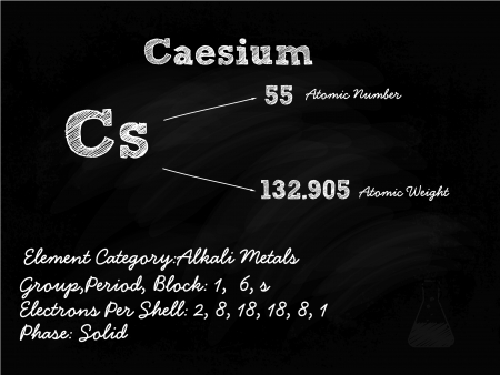 cs: Caesium Symbol Illustration On Blackboard With Chalk
