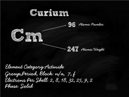 primordial: Curium Symbol Illustration On Blackboard With Chalk