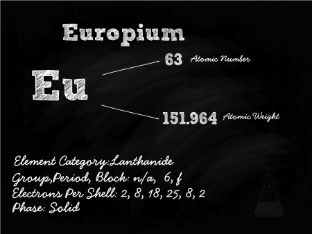 Europium Symbol Illustration On Blackboard With Chalk Stock Vector - 22171233