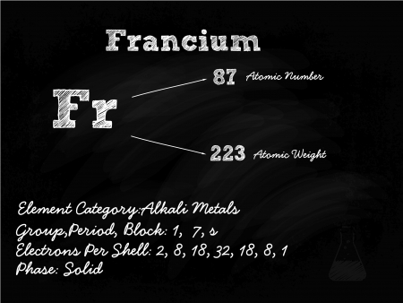 actinoids: Francium Symbol Illustration On Blackboard With Chalk