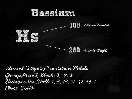 Hassium Symbol Illustration On Blackboard With Chalk Stock Vector - 22171250