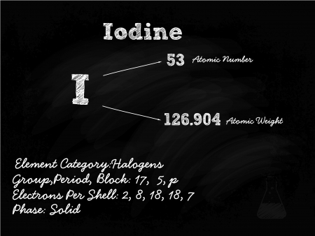 iodine: Iodine Symbol Illustration On Blackboard With Chalk