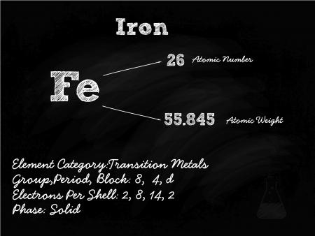 primordial: Iron Symbol Illustration On Blackboard With Chalk