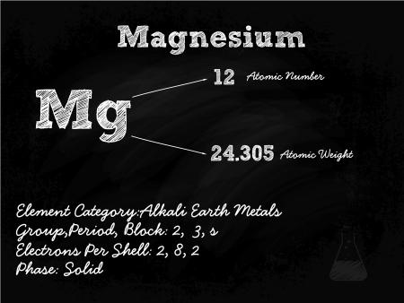primordial: Magnesium Symbol Illustration On Blackboard With Chalk