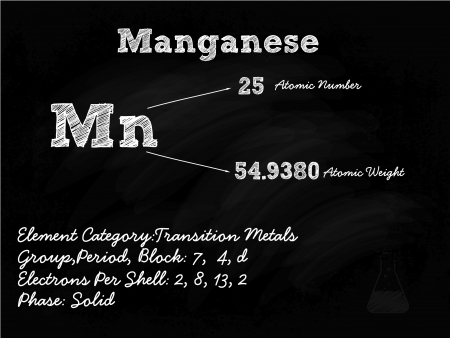 box weight: Manganese Symbol Illustration On Blackboard With Chalk