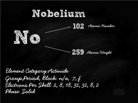primordial: Nobelium Symbol Illustration On Blackboard With Chalk