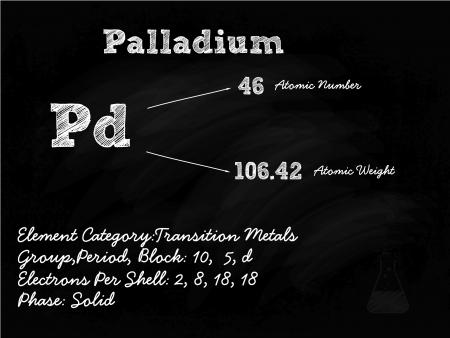 mendeleev: Palladium Symbol Illustration On Blackboard With Chalk