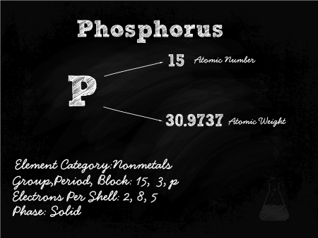 Phosphorus Symbol Illustration On Blackboard With Chalk Vector