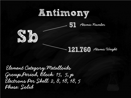 antimony: Antimony Symbol Illustration On Blackboard With Chalk
