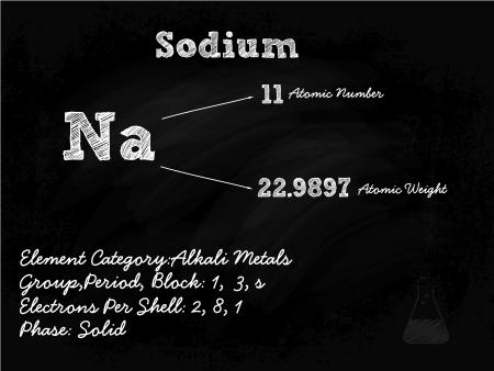 mendeleev: Sodium Symbol Illustration On Blackboard With Chalk