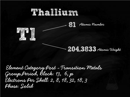 Thallium Symbol Illustration On Blackboard With Chalk Stock Vector - 22205244