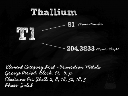 Thallium Symbol Illustration On Blackboard With Chalk Stock Vector - 22205244