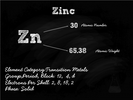 Zinc Symbol Illustration On Blackboard With Chalk Vector