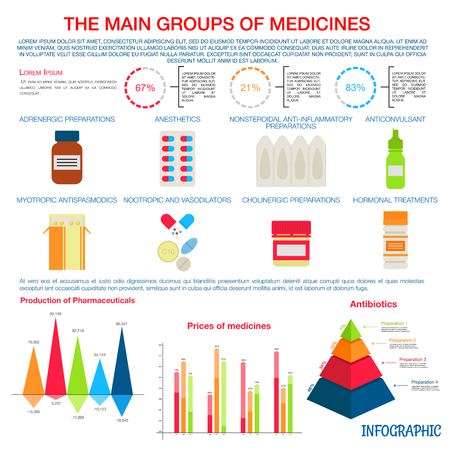 suppositories: Production, pricing and distribution of main groups of prescription medicines infographic with colorful pie charts, pyramid diagram and bar graphs with text layouts and illustrations of common dosage forms such as pills and suppositories, capsules and dro