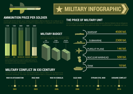 warhead: Military infographic poster template for report or presentation. Budget charts, diagrams and graphs. figures, numbers, data. Vector icons and symbols of tank, submarine, warhead, warship, plane