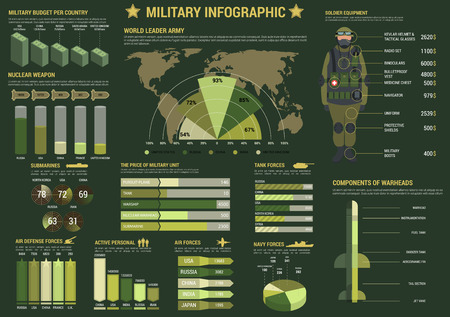 Military and army forces infographics with graph and pie chart of air, navy and tank forces, map with largest armies in the world, diagrams of military budget, soldier equipment, military unit prices 矢量图像