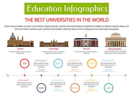 教育のインフォ グラフィックのプラカードのテンプレートです。オックスフォード、ケンブリッジ、ハーバード大学、マサチューセッツ大学のベク