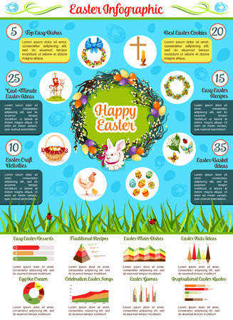 pascuas navideÑas: Easter holiday celebration infographics. Round chart of traditional Easter eggs, rabbit, chicken, basket, flower, lamb, cross and candle symbols with Easter activities tips text layouts and graphs Vectores